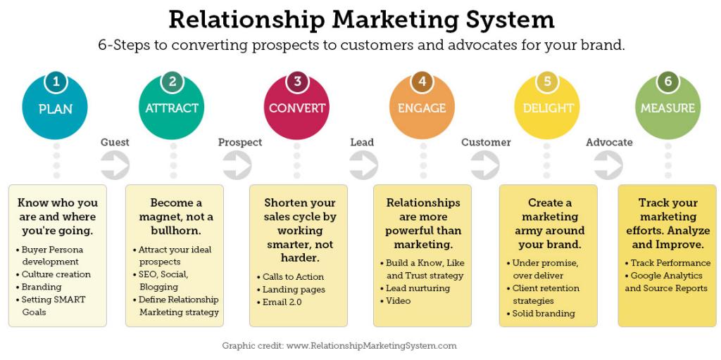Relationship Marketing System